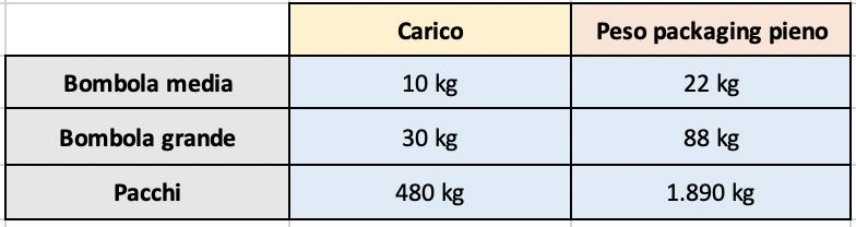 Tabella Refrigerante naturale CO2 R-744