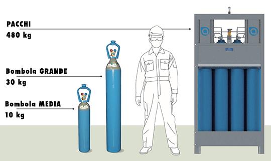 Tipi di bombole gas Refrigerante naturale CO2 R744